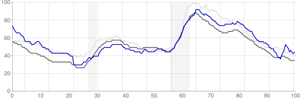 Pittsfield, Massachusetts monthly unemployment rate chart